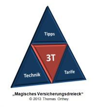 thomas-orthey-magisches-versicherungsdreieck-200